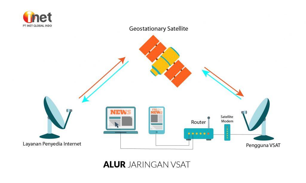 https://www.inet.net.id/images/artikel/Alur-VSAT-02.jpg