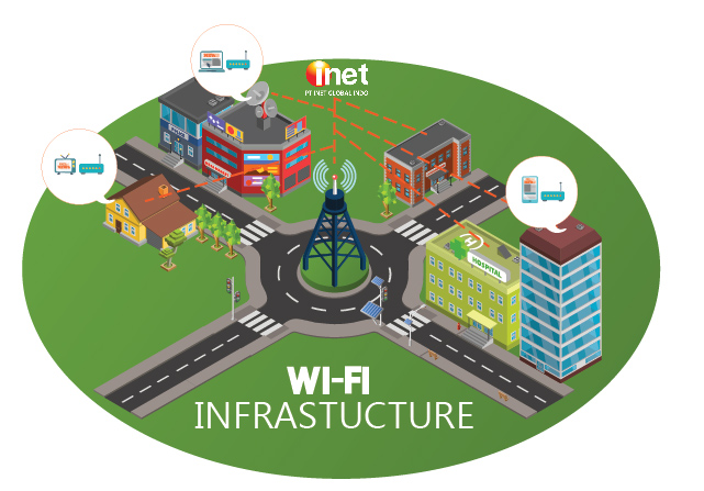 https://www.inet.net.id/images/artikel/Wifi-Infrastructur-01.jpg